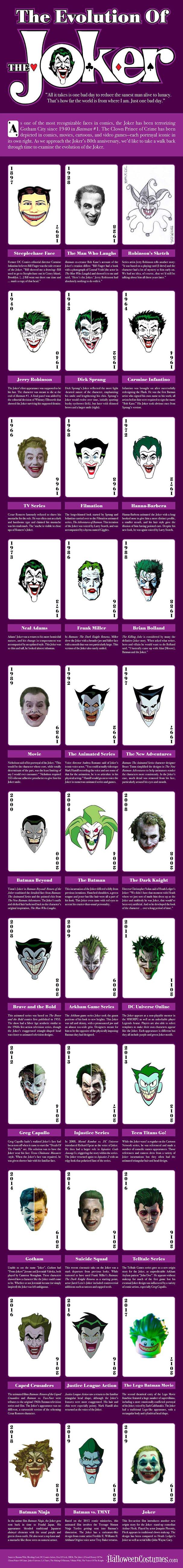 The Evolution of the Joker #infographic