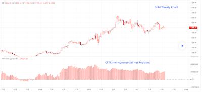 每週 CFTC 報告 - 黃金