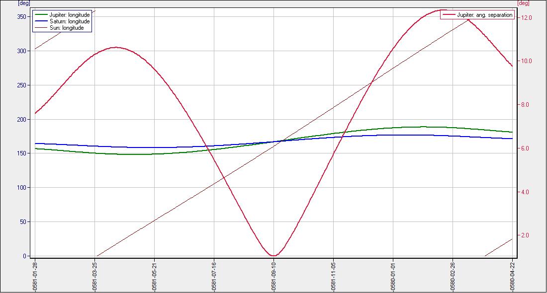 Wie funktioniert ein velocità datazione