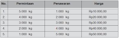 tabel permintaan dan penawaran