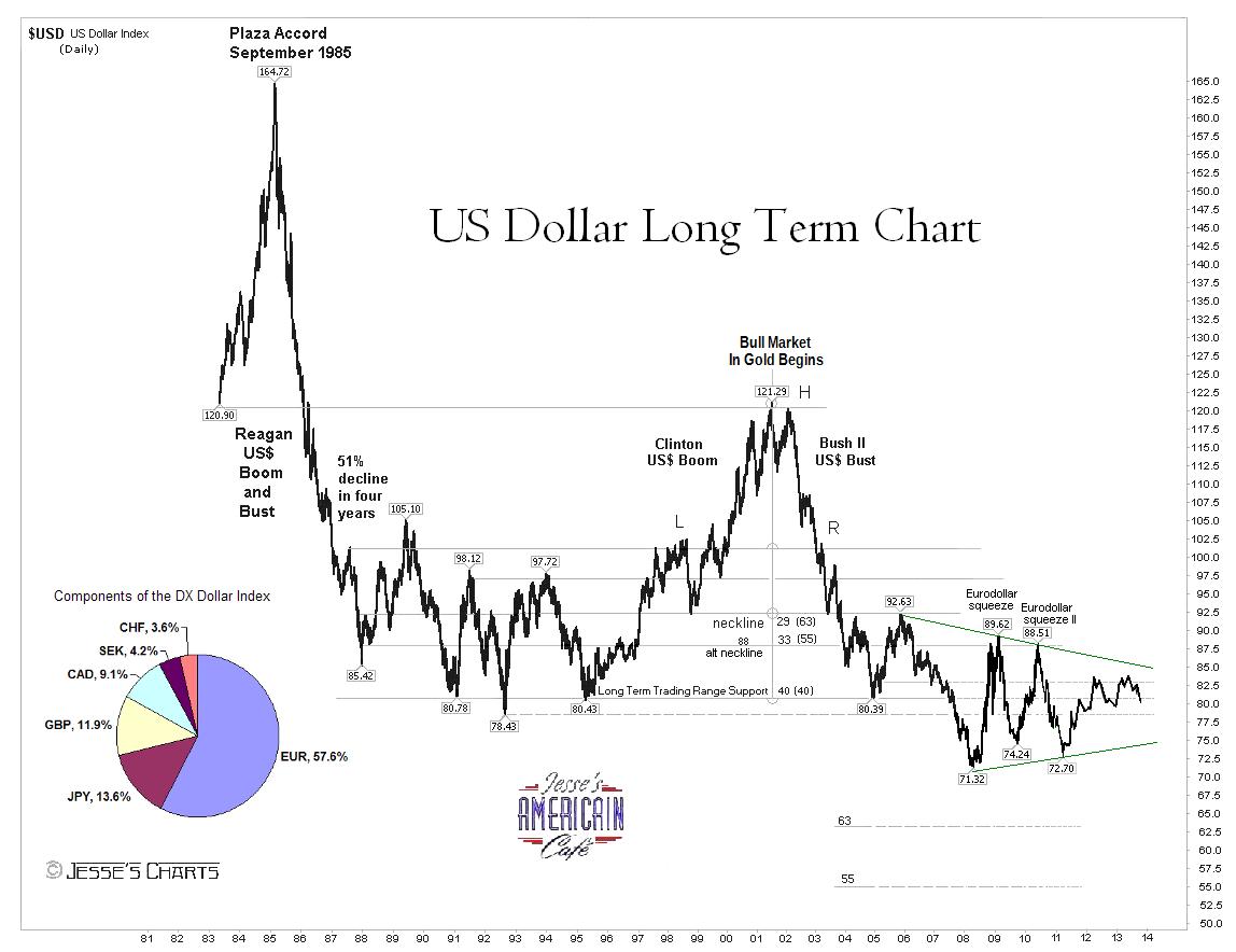 Dollar Value Historical U S