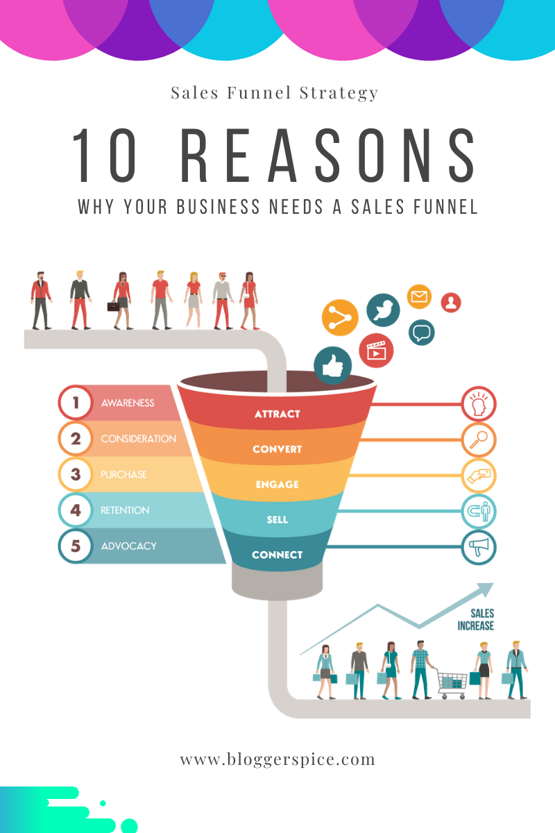 Top 10 Reasons Your Online Business Needs A Sales Funnel