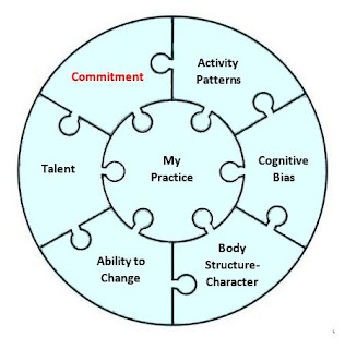 My Practice puzzle Commitment