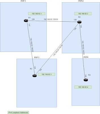 Joe's Internet -- IGP Map