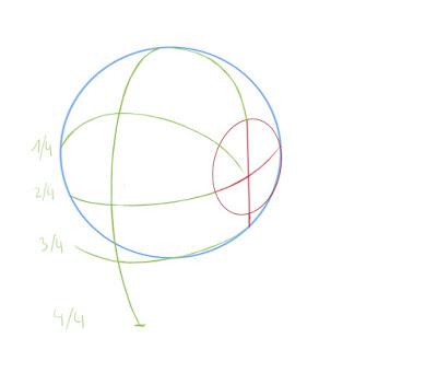 Dessiner un visage manga de côté: scinder le cercle en 3 parties égales et ajouter une quatrième partie