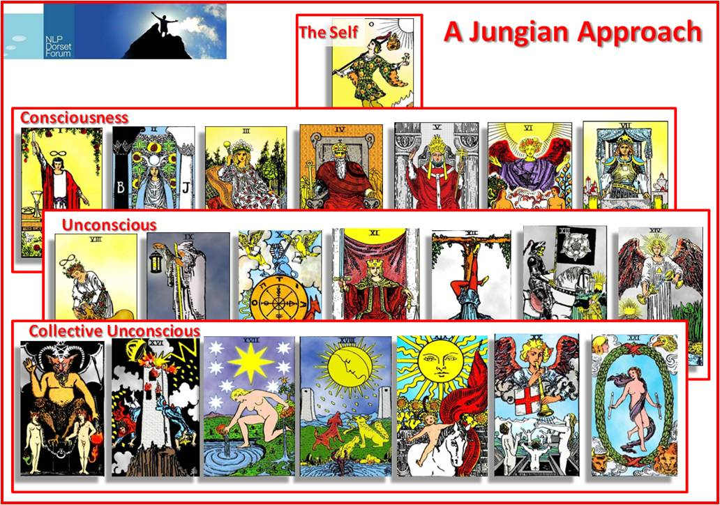 Mike Forte - The Fool's Journey: Using the Tarot Major Arcana in a