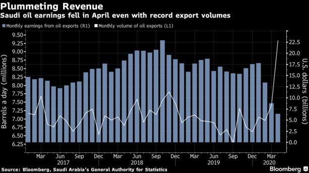 How Much Money Has #SaudiArabia Lost From Oil-Price War? - Bloomberg