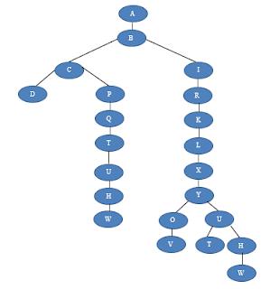 Latihan dan Pembahasan Soal Metode Pencarian dan Pelacakan