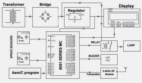 block diagram of metal detector robotic vehicle