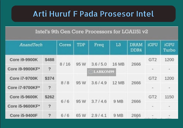 Arti Huruf F Pada Prosesor Intel