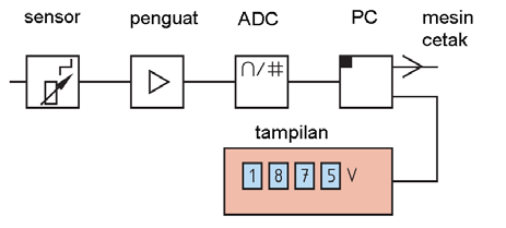 Elektronika dan kelistrikan 50 elektronika dasar pengukuran prinsip kerja alat ukur digital ccuart Choice Image
