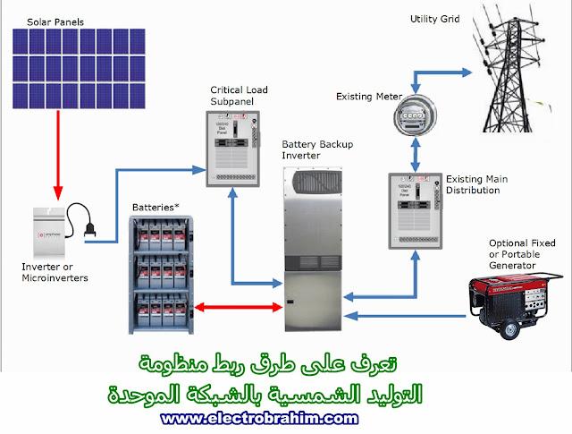 تعرف على طرق ربط منظومة التوليد الشمسية بالشبكة الموحدة