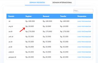 Domain .my.id Murah Hanya Rp 10 Ribu per Tahun di IDCloudHost.com