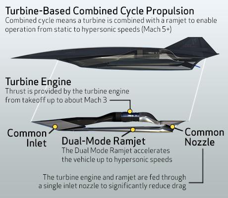 Lockheed Martin SR-72 Engines