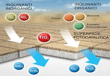 superficie fotocatalitica