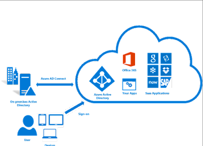 Directory Synchronization to Office 365 w/ Azure Active Directory Connect