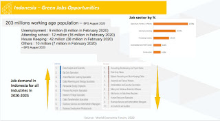 peluang-green-jobs-di-indonesia