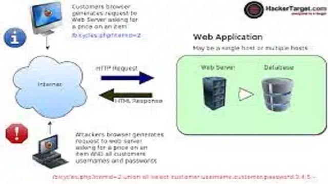 Cara Hack Website dengan SQL Injection
