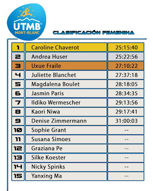 UTMB 2016 -Clasificación Femenina
