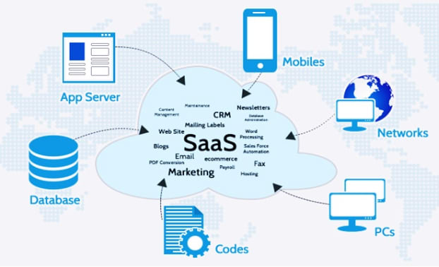 What is Software-as-a-Service - SaaS