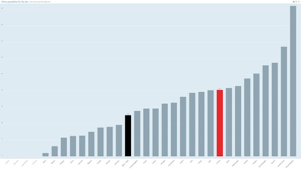 Statystyki urbanizacji w krajach OECD