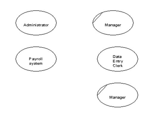 In A Data Flow Diagram External Entities Are Represented
