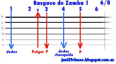 Grafico del Rasgueo de Zamba para guitarra folklore, folclore