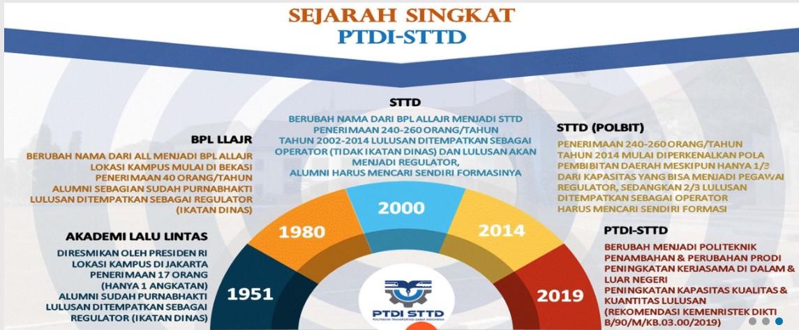 Sejarah PTDI STTD (sumber: https://www.ptdisttd.ac.id/)