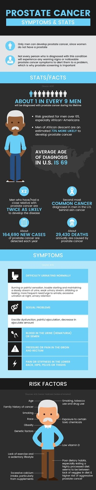 Prostate, Prostate Cancer, Prostate Cancer Stages, Prostate Cancer Symptoms, Prostate Gland, Prostatitis, Prostatitis Symptoms, Signs Of Prostate Cancer