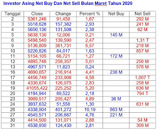Net Buy Dan Net Sell Maret 2020