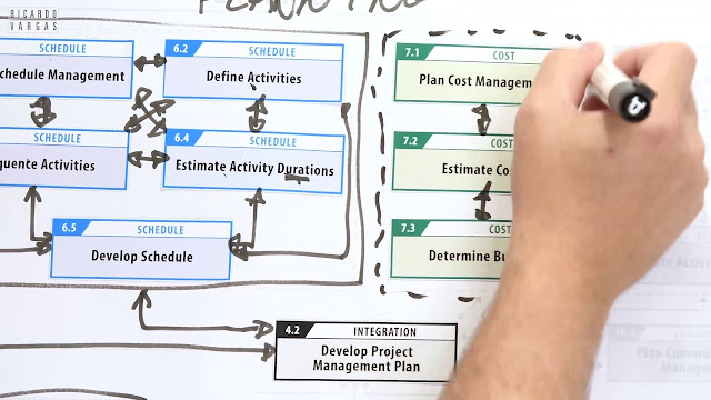 Elaboration of the Processes Flow of the PMBOK® Guide 6th Edition