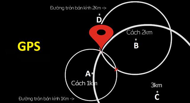 Cách xác định vị trí định vị GPS