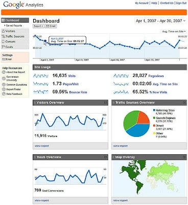 Google analytics photo