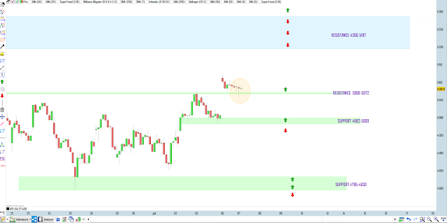 Trading CAC40 07/07/20
