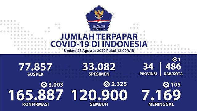 Jumlah Kasus Covid-19 di Indonesia per 28 Agustus 2020
