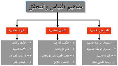منتدى المحاسب العربي