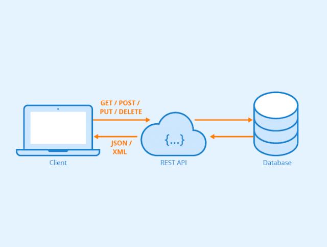 Tìm hiểu về PHP REST API