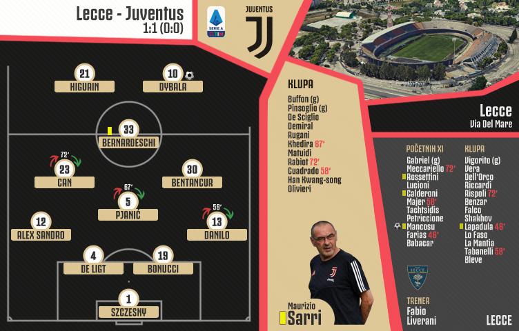 Serie A 2019/20 / 9. kolo / Lecce - Juventus 1:1 (0:0)
