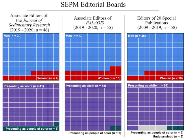 Box chart showing the small number of women and BAME editors in two society SEPM journals