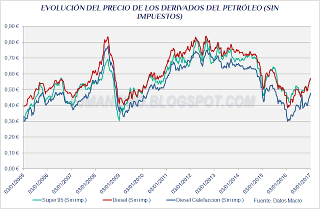 Evolución del precio de los derivados del petróleo sin impuestos