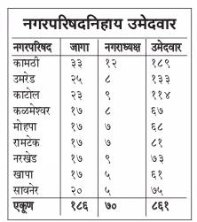 Nagar Parishad Election 2017 Results