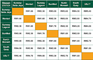 NEW BRT FARE LIST