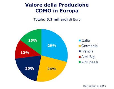 Valore della produzione CDMO Europa - Prometeia Farmindustria