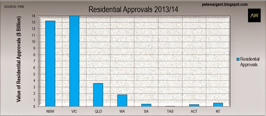 Residential Approvals 2013/14