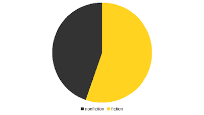 fiction i nonfiction procentowo