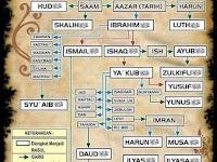 SILSILAH 25 NABI
