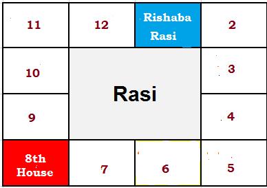SANEESWARAR: ASHTAMA SANI FOR RISHABA RASI
