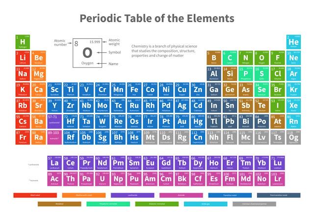 jembatan keledai sistem periodik