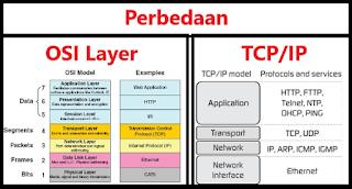 Persamaan dan Perbedaan OSI Layer dan TCP/IP