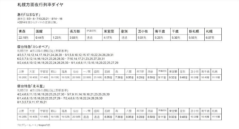 札幌方面夜行列車ダイヤ
